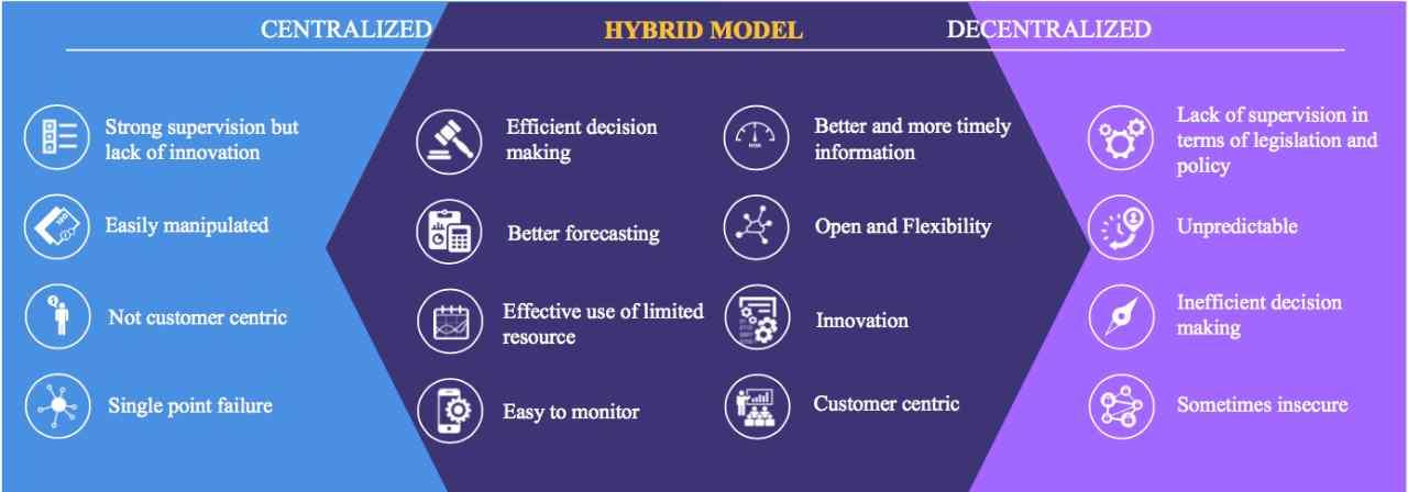 DBA Hybrid model CryptoBenelux