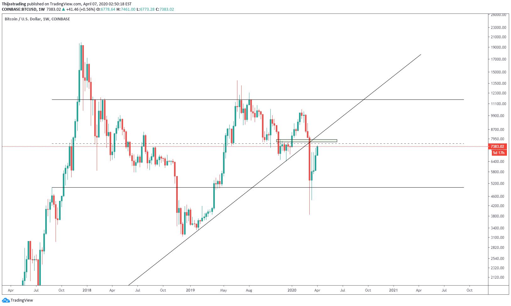 Bitcoin koers analyse 7-4-2020