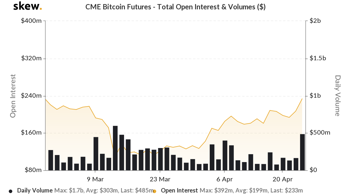 Bitcoin-futures CME OI
