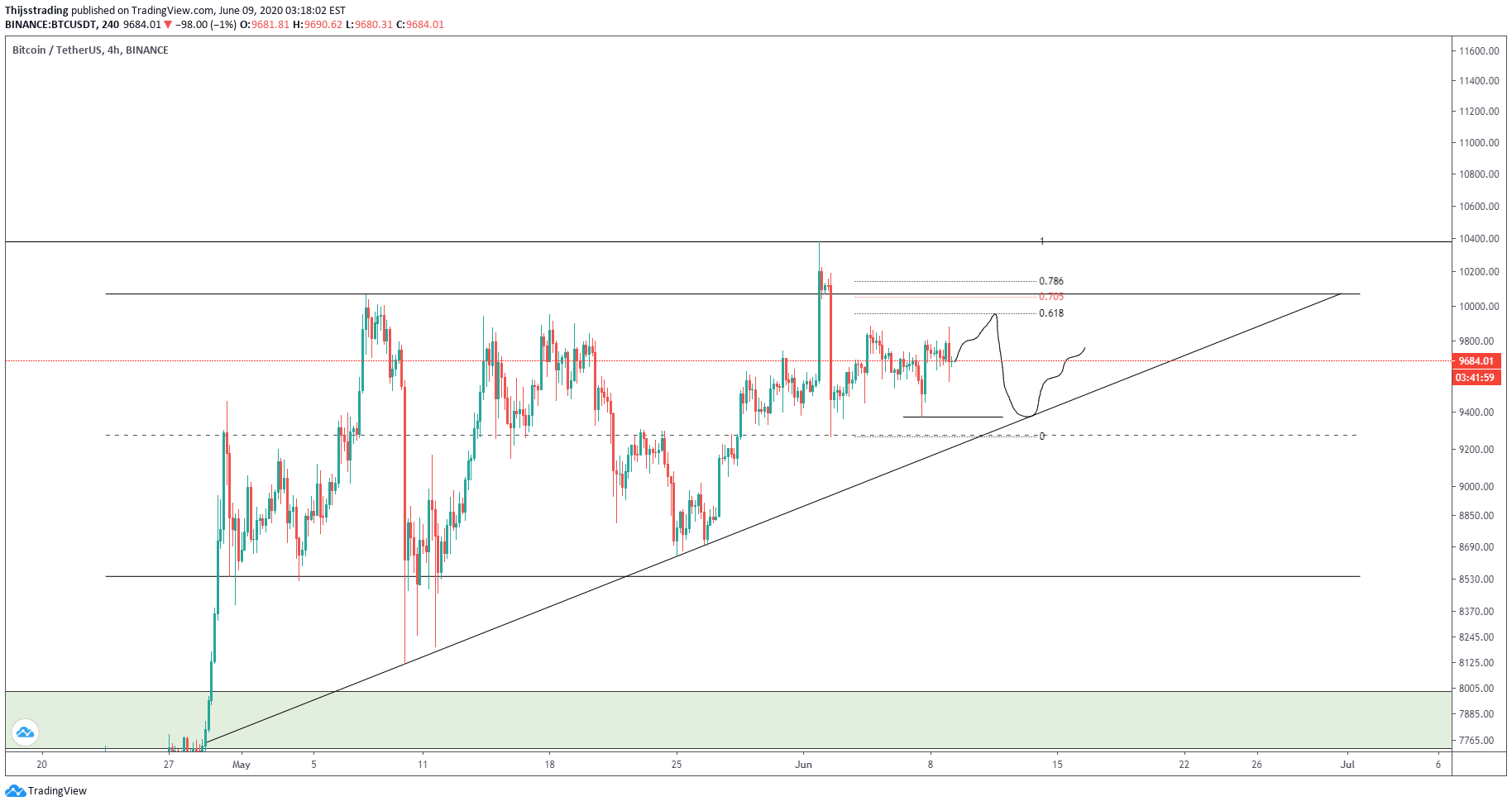 Bitcoin koers lagere timeframes