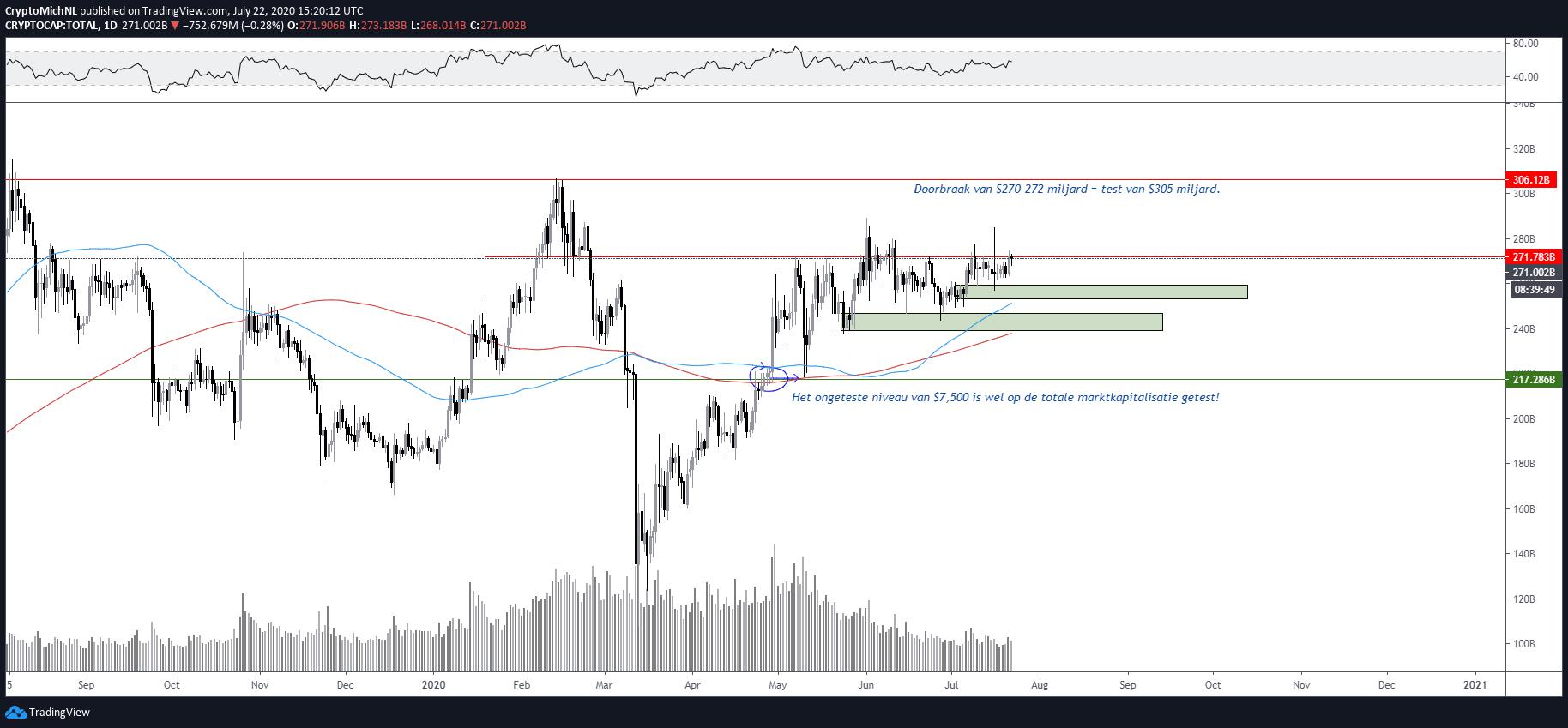 Totale marktkapitalisatie crypto