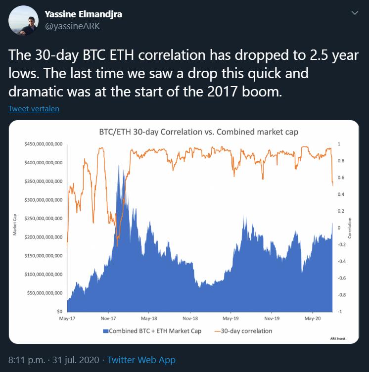 Ethereum Bitcoin correlatie bull markt
