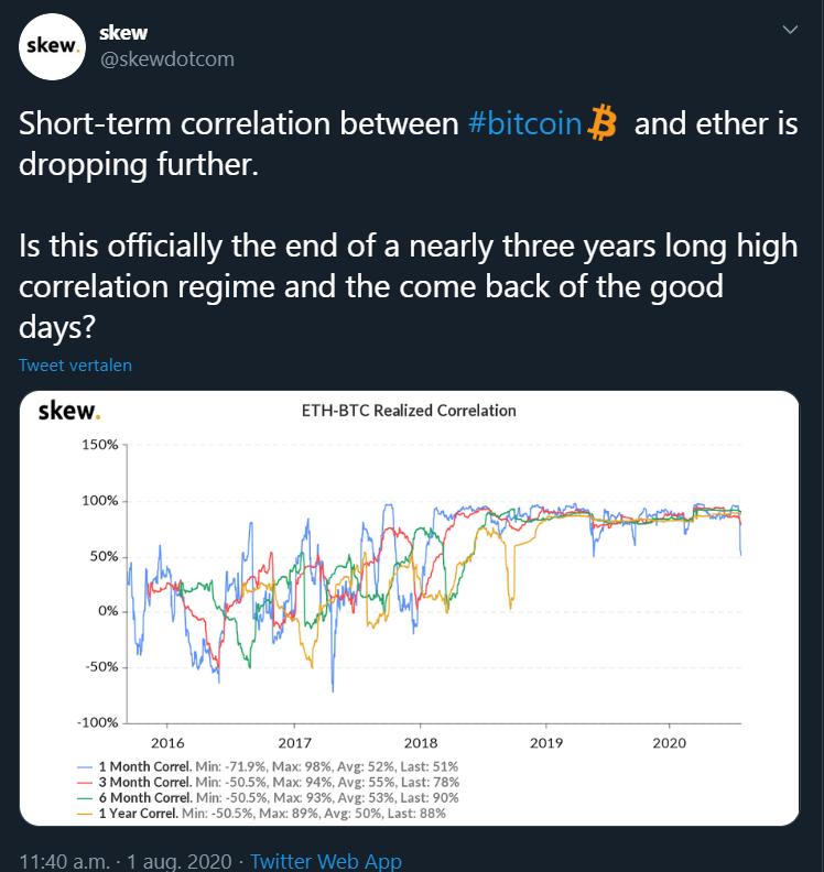 Ethereum Bitcoin correlatie