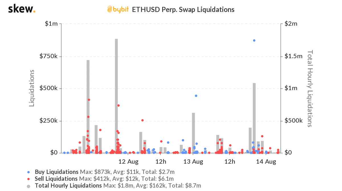 Ethereum liquidaties Bybit