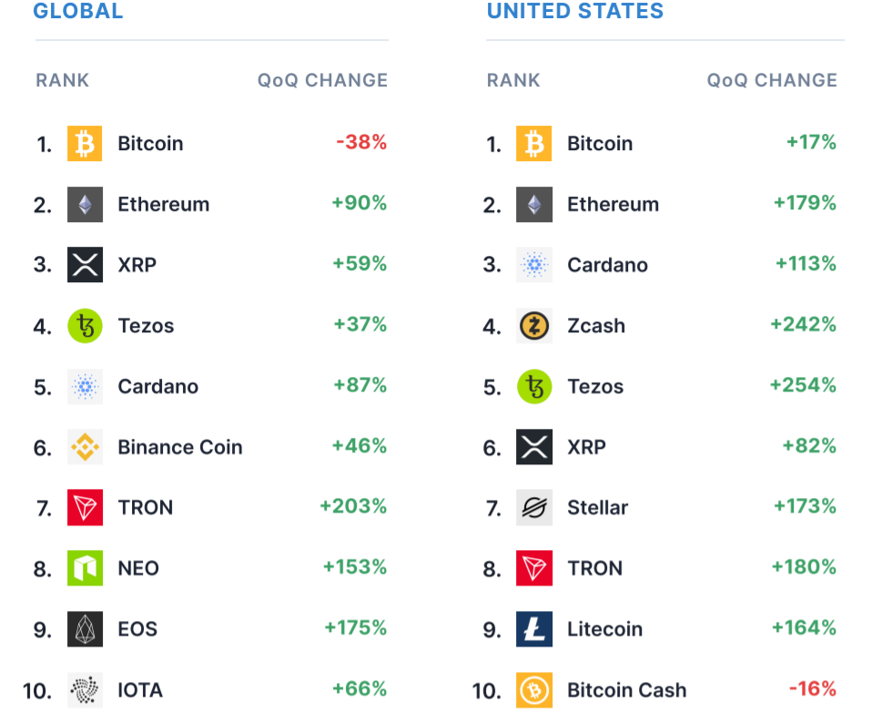 eToro Bitcoin vs Altcoins