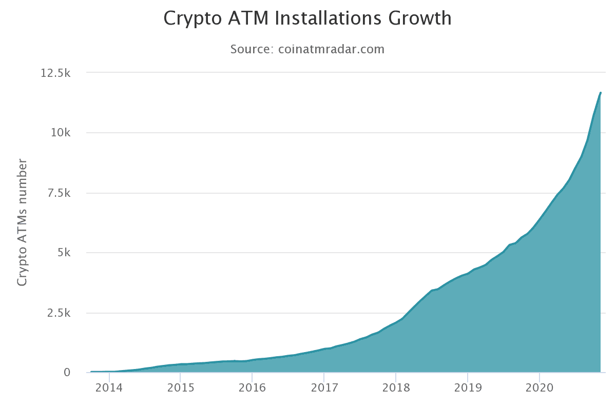 Crypto-geldautomaten