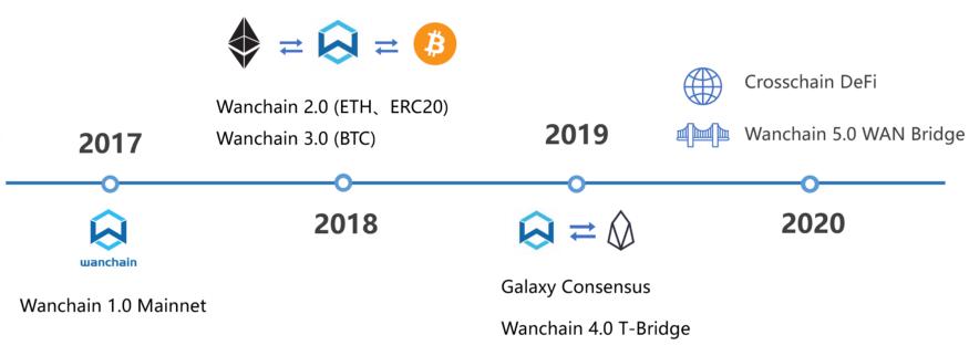 Wanchain 5.0 WAN Bridge