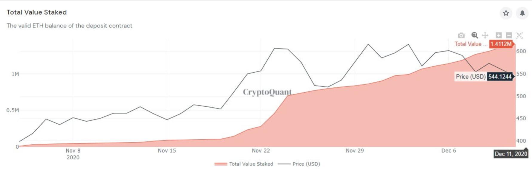 Ethereum 2.0 CryptoQuant